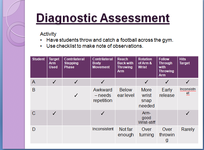 assessment physical education